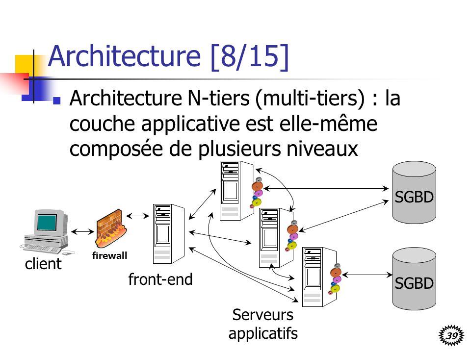 Architecture [8/15] Architecture N-tiers (multi-tiers) : la couche applicative est elle-même composée de plusieurs niveaux.